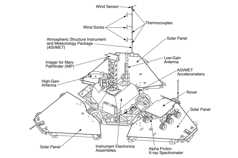 pathfinder mars rover diagram